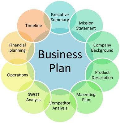 Startup Business Plan : Small Business Ideas : Startup Companies ...